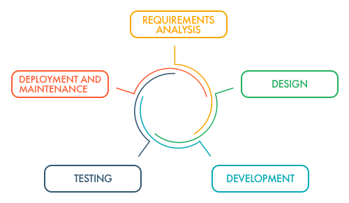 Example of the five-step Software Development Life Cycle | LITSLINK Blog