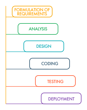The typical six-step Software Development Life Cycle | LITSLINK Blog