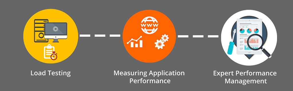 Perfomance Testing Services